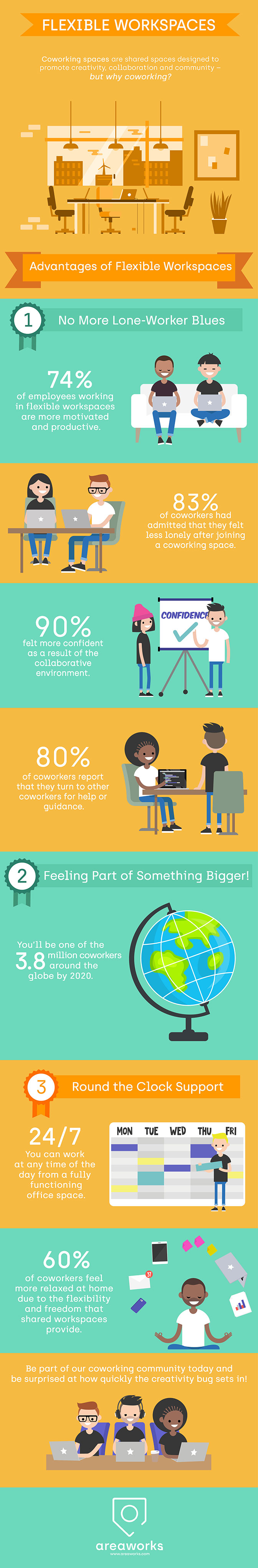 An infographic that shows the advantages of coworking and collaborative spaces to employees' productivity, emotions and confidence.