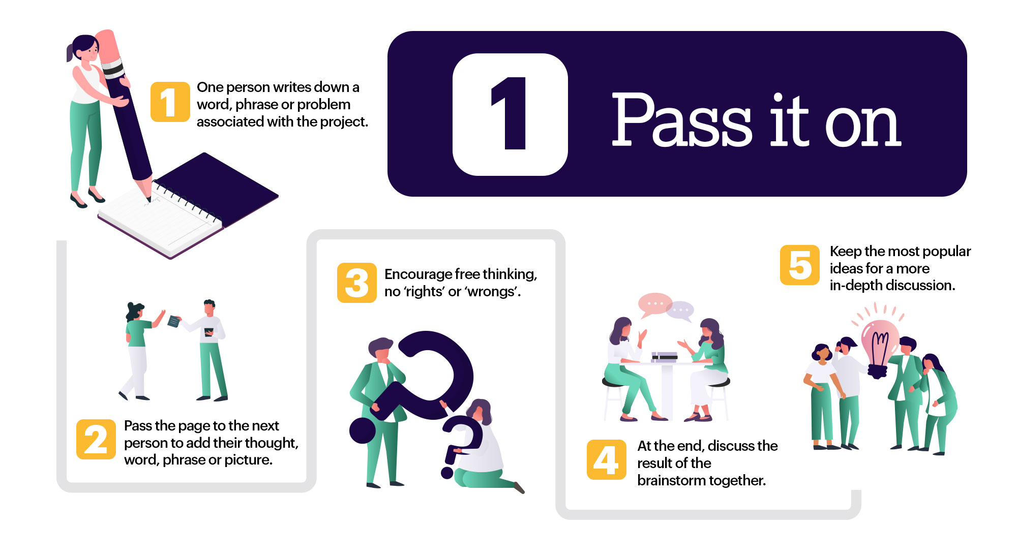 Collaborative Brainstorming - Pass It On Infographic
