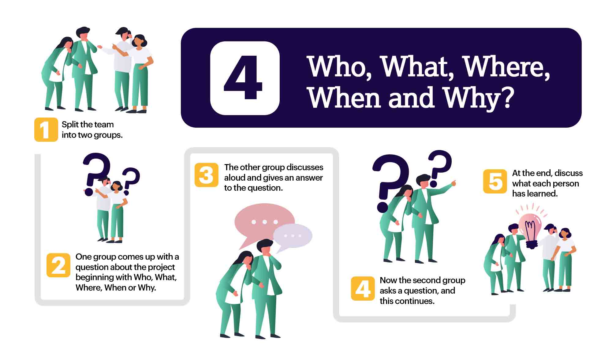 Collaborative Brainstorming - Wh Questions Infographic